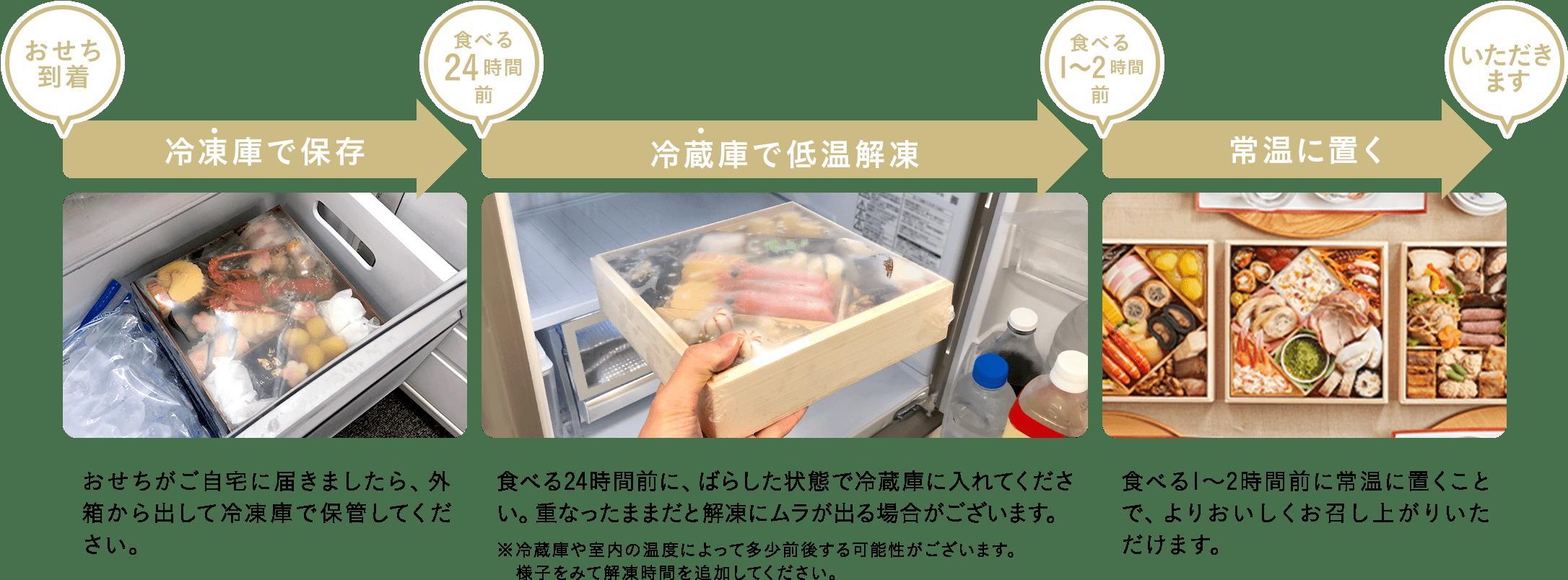 おせちが到着したら冷凍庫で保存、食べる24時間前に冷蔵庫で低温解凍、食べる1〜2時間前に常温に置く