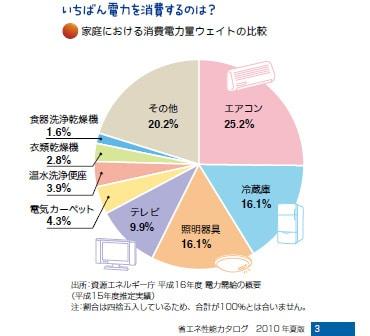 参照元:経済産業省 資源エネルギー庁